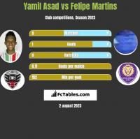 Yamil Asad vs Felipe Martins h2h player stats
