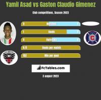 Yamil Asad vs Gaston Claudio Gimenez h2h player stats