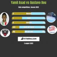 Yamil Asad vs Gustavo Bou h2h player stats