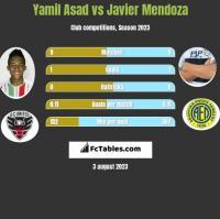 Yamil Asad vs Javier Mendoza h2h player stats