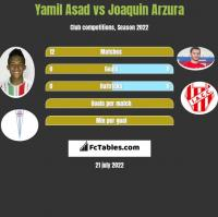 Yamil Asad vs Joaquin Arzura h2h player stats