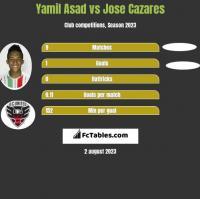 Yamil Asad vs Jose Cazares h2h player stats