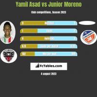 Yamil Asad vs Junior Moreno h2h player stats