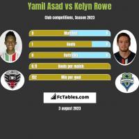 Yamil Asad vs Kelyn Rowe h2h player stats