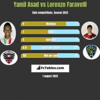 Yamil Asad vs Lorenzo Faravelli h2h player stats