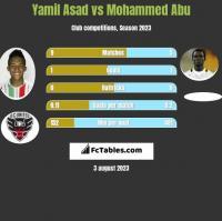 Yamil Asad vs Mohammed Abu h2h player stats
