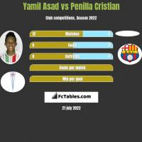 Yamil Asad vs Penilla Cristian h2h player stats