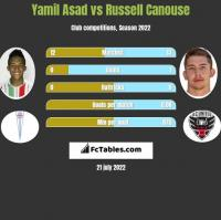 Yamil Asad vs Russell Canouse h2h player stats