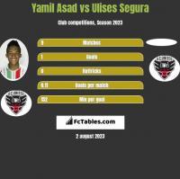 Yamil Asad vs Ulises Segura h2h player stats