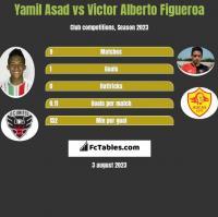 Yamil Asad vs Victor Alberto Figueroa h2h player stats