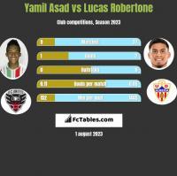 Yamil Asad vs Lucas Robertone h2h player stats