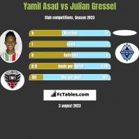 Yamil Asad vs Julian Gressel h2h player stats