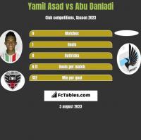 Yamil Asad vs Abu Danladi h2h player stats