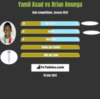 Yamil Asad vs Brian Anunga h2h player stats