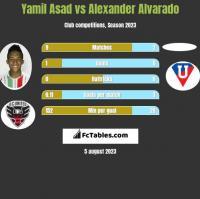Yamil Asad vs Alexander Alvarado h2h player stats