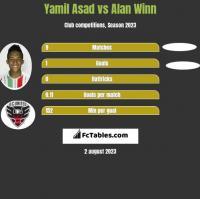 Yamil Asad vs Alan Winn h2h player stats
