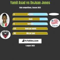 Yamil Asad vs DeJuan Jones h2h player stats
