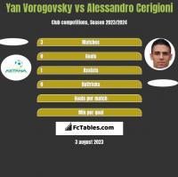 Yan Vorogovsky vs Alessandro Cerigioni h2h player stats