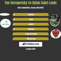 Yan Vorogovsky vs Dylan Saint-Louis h2h player stats