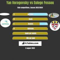 Yan Vorogovsky vs Euloge Fessou h2h player stats