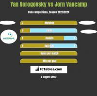 Yan Vorogovsky vs Jorn Vancamp h2h player stats