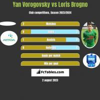 Yan Vorogovsky vs Loris Brogno h2h player stats