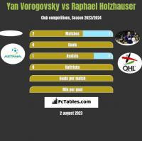Yan Vorogovsky vs Raphael Holzhauser h2h player stats