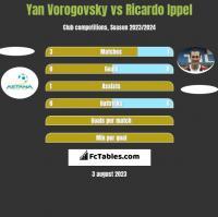 Yan Vorogovsky vs Ricardo Ippel h2h player stats