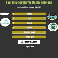 Yan Vorogovsky vs Robin Henkens h2h player stats
