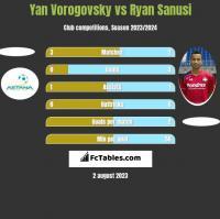 Yan Vorogovsky vs Ryan Sanusi h2h player stats