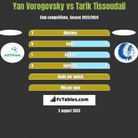 Yan Vorogovsky vs Tarik Tissoudali h2h player stats