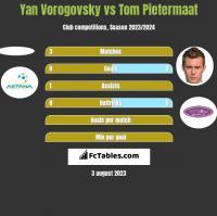 Yan Vorogovsky vs Tom Pietermaat h2h player stats