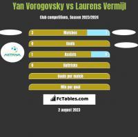 Yan Vorogovsky vs Laurens Vermijl h2h player stats