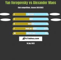 Yan Vorogovsky vs Alexander Maes h2h player stats