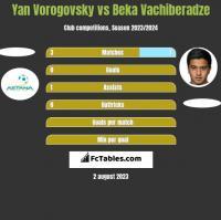 Yan Vorogovsky vs Beka Vachiberadze h2h player stats