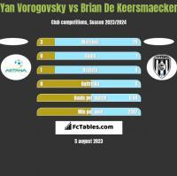 Yan Vorogovsky vs Brian De Keersmaecker h2h player stats