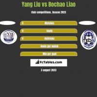 Yang Liu vs Bochao Liao h2h player stats