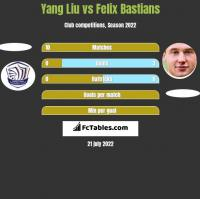 Yang Liu vs Felix Bastians h2h player stats