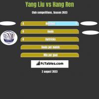 Yang Liu vs Hang Ren h2h player stats