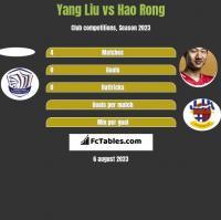 Yang Liu vs Hao Rong h2h player stats