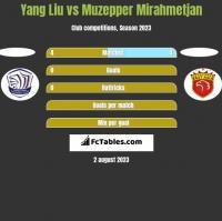 Yang Liu vs Muzepper Mirahmetjan h2h player stats