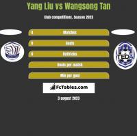 Yang Liu vs Wangsong Tan h2h player stats