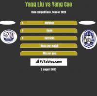 Yang Liu vs Yang Cao h2h player stats