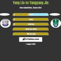 Yang Liu vs Yangyang Jin h2h player stats