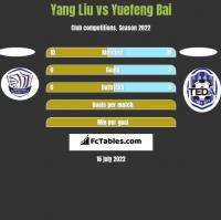Yang Liu vs Yuefeng Bai h2h player stats