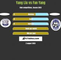Yang Liu vs Fan Yang h2h player stats
