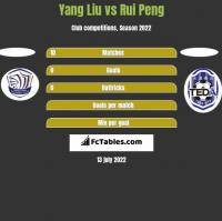 Yang Liu vs Rui Peng h2h player stats