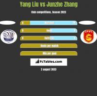 Yang Liu vs Junzhe Zhang h2h player stats