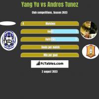 Yang Yu vs Andres Tunez h2h player stats