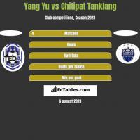Yang Yu vs Chitipat Tanklang h2h player stats